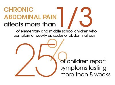 CHRONIC ABDOMINAL PAIN affects more than 1/3 of elementary and middle school children who complain of weekly episodes of abdominal pain. 25% of children report symptoms lasting more than 8 weeks