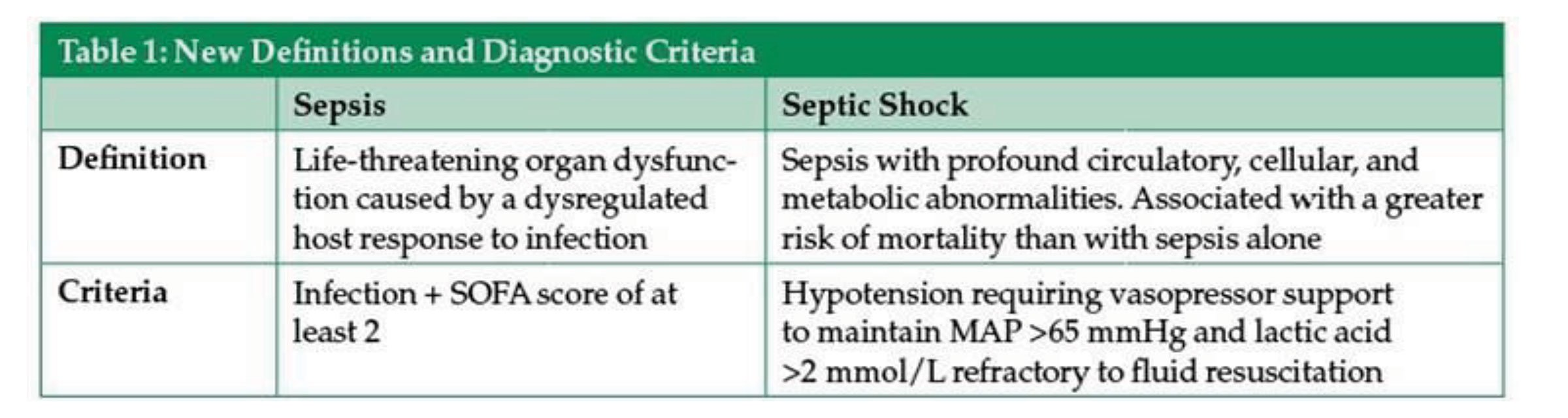 Sepsis Table 1